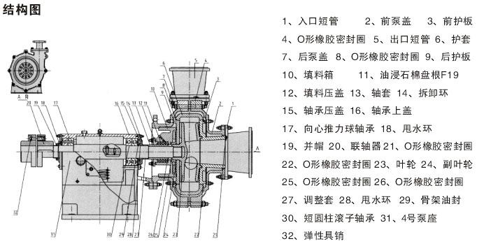 泵头部分:szm渣浆泵为双壳结构