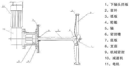 搅拌器的结构特点 搅拌器主要由减速机,电机,支架,支撑板,机械密封